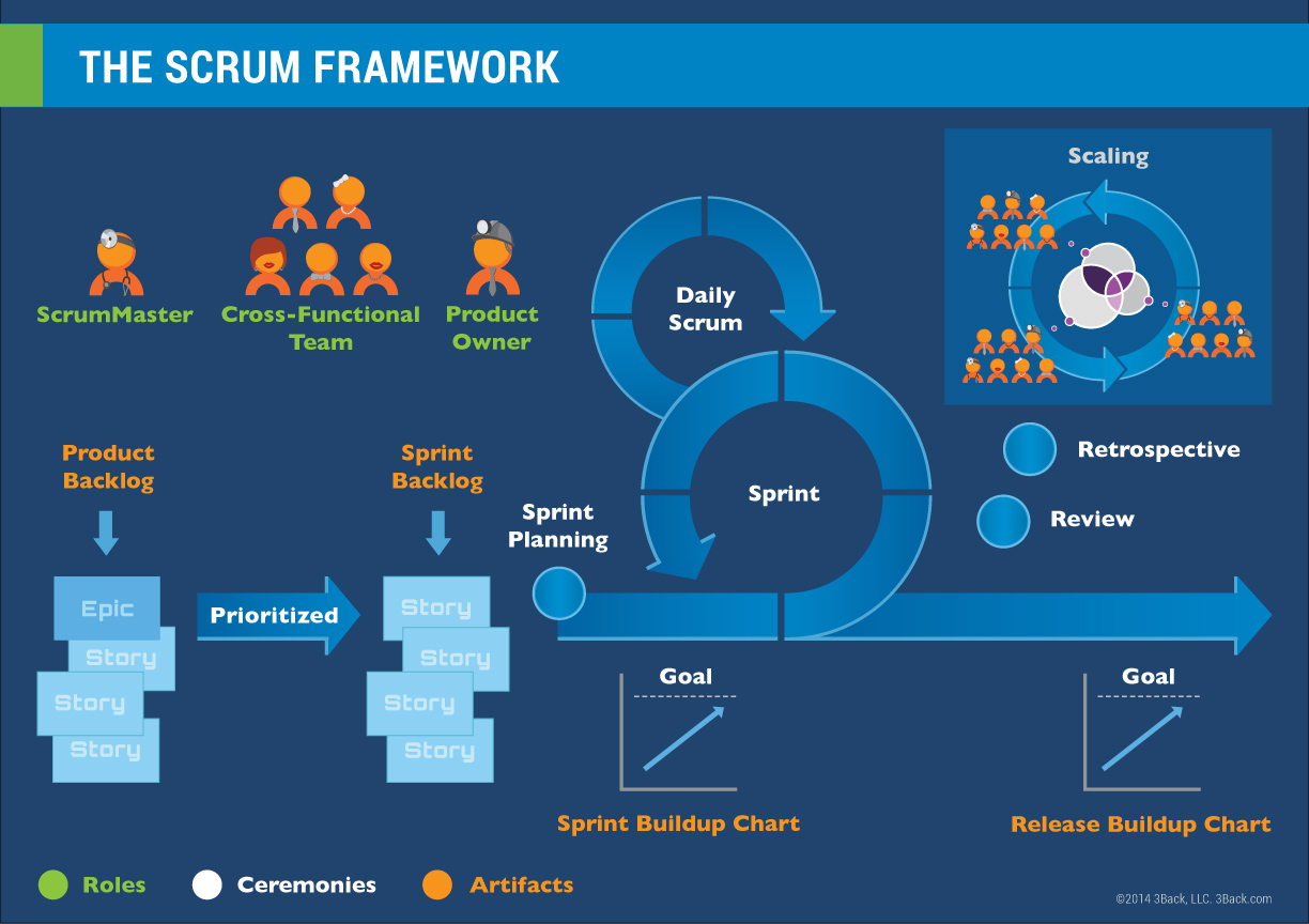 3Back Scrum Framework Summary